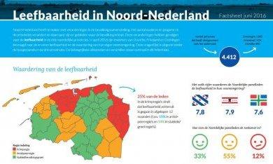 Feitenblad Leefbaarheid in Noord-Nederland, juni 2016