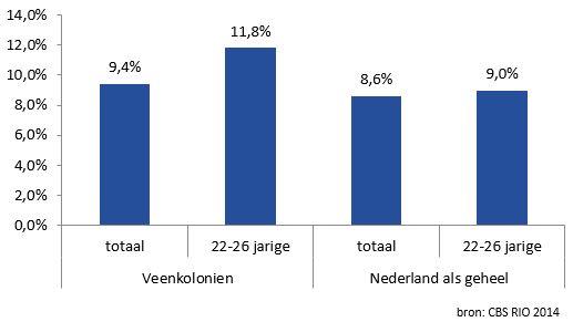 staafdiagram aandeel personen in huishoudens met laag inkomen