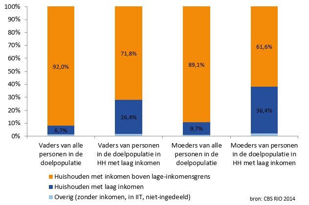 staafdiagram overerfbare armoede in de Veenkoloniën