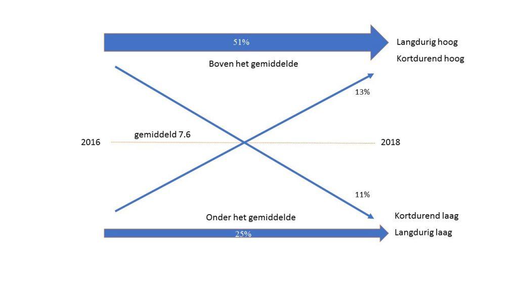 overzicht Ontwikkeling van de ervaren leefbaarheid tussen 2016 en 2018.