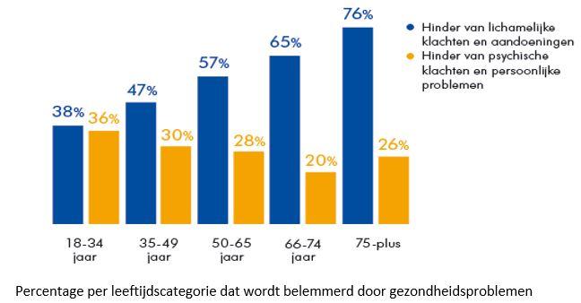 tabel met percentageweergave