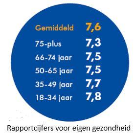rapportcijfers voor eigen gezondheid publ.2019