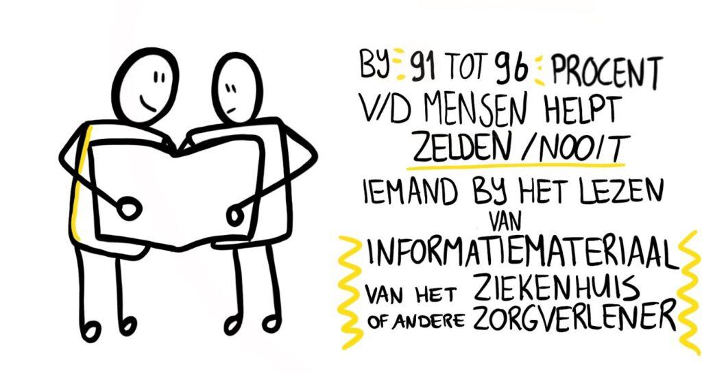 bij 91 tot 96 % helpt zelden of nooit iemand bij het voorlezen van medische informatie