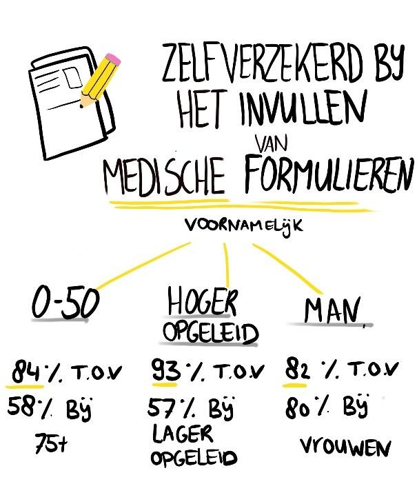 de groepen 0-50 jaar, hoogopgeleiden en mannen zijn zelfverzekerder bij het invullen van medische formulieren