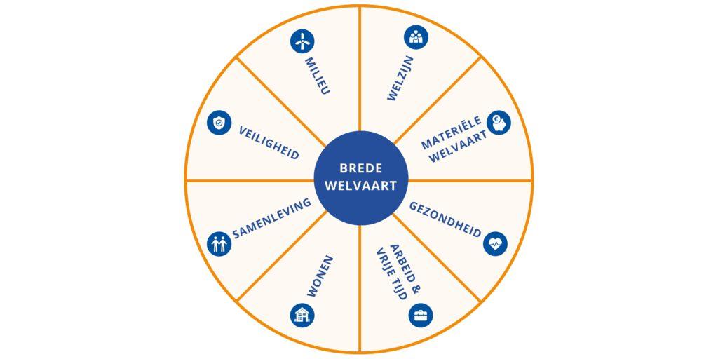 banner brede welvaart cirkel
